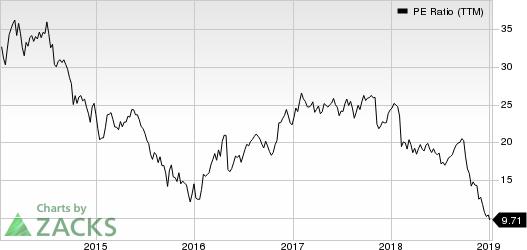 Colfax Corporation PE Ratio (TTM)