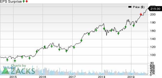 McDonald's Corporation Price and EPS Surprise
