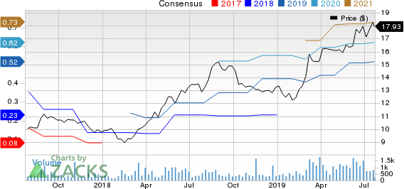 Lindblad Expeditions Holdings Inc. Price and Consensus