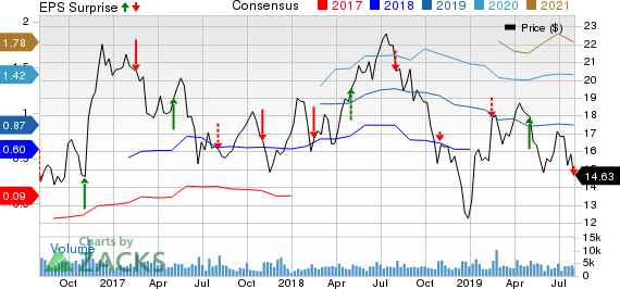 MRC Global Inc. Price, Consensus and EPS Surprise