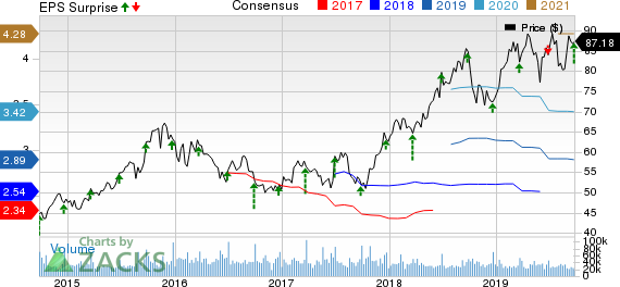 NIKE, Inc. Price, Consensus and EPS Surprise
