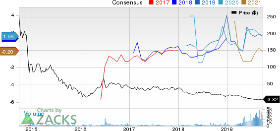 Eclipse Resources Corporation Price and Consensus