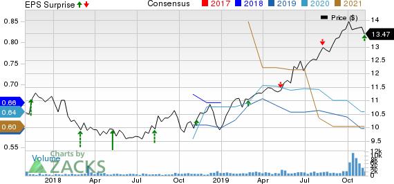 Algonquin Power & Utilities Corp. Price, Consensus and EPS Surprise