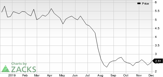 Clear Channel Outdoor Holdings, Inc. Price