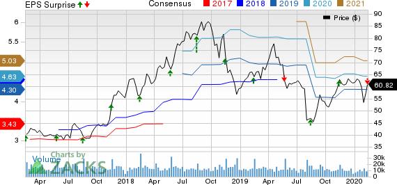 NetApp, Inc. Price, Consensus and EPS Surprise