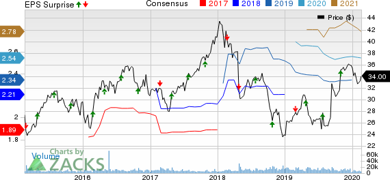 LKQ Corporation Price, Consensus and EPS Surprise