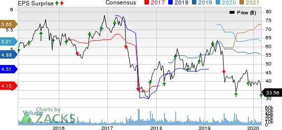 Foot Locker, Inc. Price, Consensus and EPS Surprise
