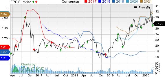 Silver Wheaton Corp Price, Consensus and EPS Surprise