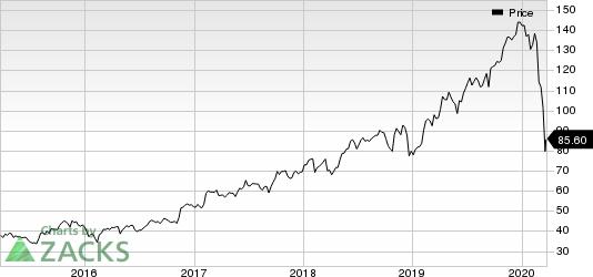CDW Corporation Price
