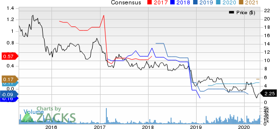Build-A-Bear Workshop, Inc. Price and Consensus