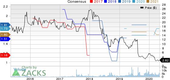 BBVA Banco Frances S.A. Price and Consensus
