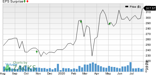 SBA Communications Corporation Price and EPS Surprise