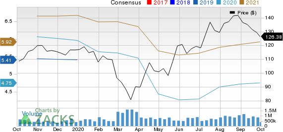 J.B. Hunt Transport Services, Inc. Price and Consensus
