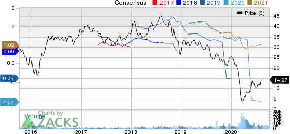 DCP Midstream Partners, LP Price and Consensus