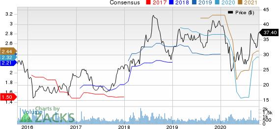 Kforce, Inc. Price and Consensus