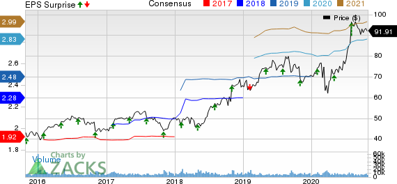 Church  Dwight Co., Inc. Price, Consensus and EPS Surprise
