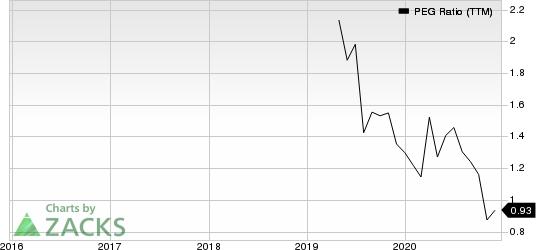 BJs Wholesale Club Holdings, Inc. PEG Ratio (TTM)