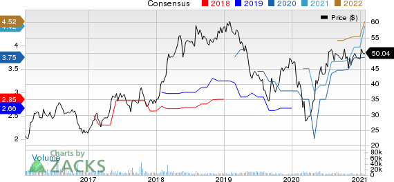 Herbalife LTD. Price and Consensus