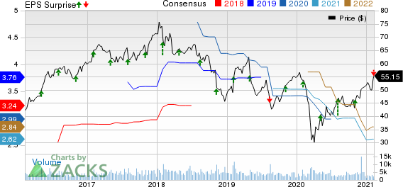 CDK Global, Inc. Price, Consensus and EPS Surprise