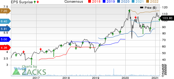Leidos Holdings, Inc. Price, Consensus and EPS Surprise