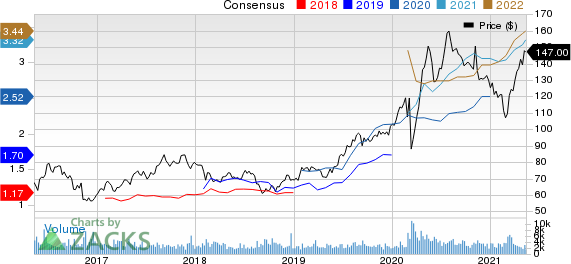 FrancoNevada Corporation Price and Consensus