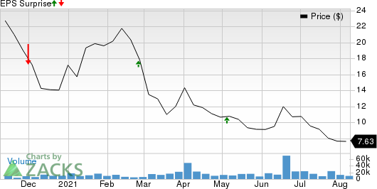 Root, Inc. Price and EPS Surprise
