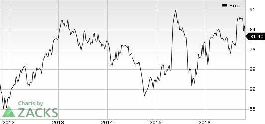 Syngenta (SYT) Q3 Earnings: Sales Fall Y/Y on Macro Woes