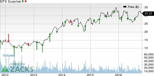 A Peek into Auto Stocks' Q3 Earnings on Oct 28: GT, TEN