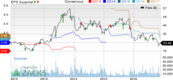 GameStop (GME) Q3 Earnings Beat, Sales Miss; View Intact