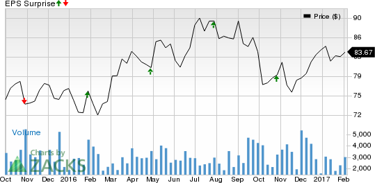 REITs to Watch for Earnings on Feb 7: CPT, DEI, LPT, HIW