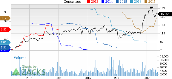 M&T Bank (MTB) Up 6.9% Since Earnings Report: Can It Continue?