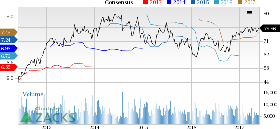 Eastman Chemical (EMN) Down 2.1% Since Earnings Report: Can It Rebound?