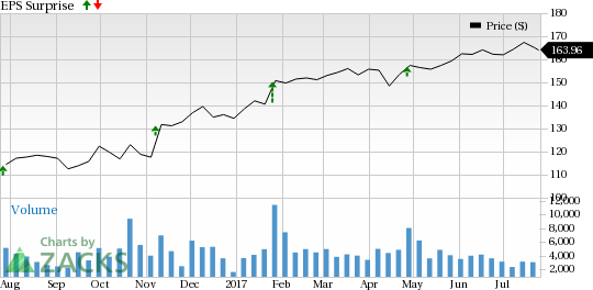 Should You Sell Rockwell Automation (ROK) Before Earnings?