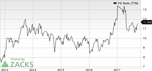 Avnet, Inc. PE Ratio (TTM)