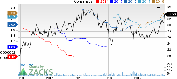 Federated Investors, Inc. Price and Consensus