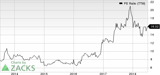 RCI Hospitality Holdings, Inc. PE Ratio (TTM)