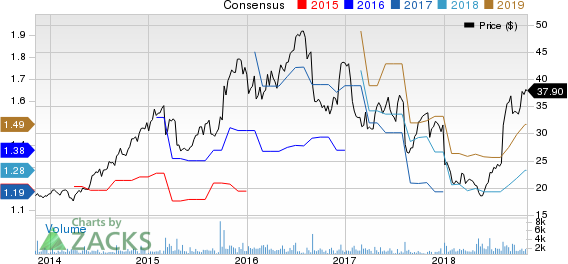 Core-Mark Holding Company, Inc. Price and Consensus