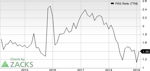 Dover Corporation PEG Ratio (TTM)