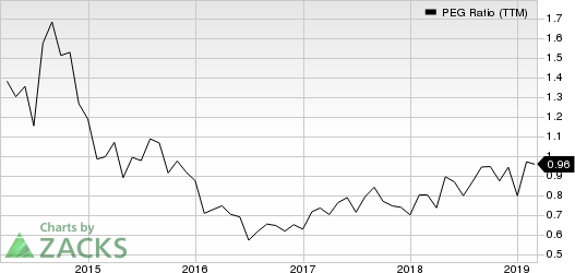 Royal Caribbean Cruises Ltd. PEG Ratio (TTM)