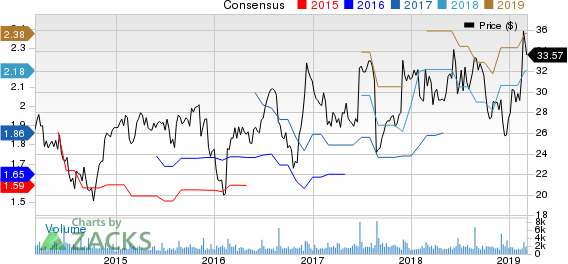 La-Z-Boy Incorporated Price and Consensus