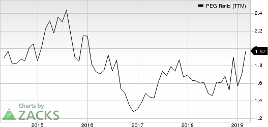Charles River Laboratories International, Inc. PEG Ratio (TTM)