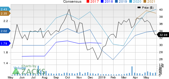 Cactus, Inc. Price and Consensus