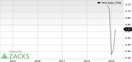 Xcel Brands, Inc PEG Ratio (TTM)