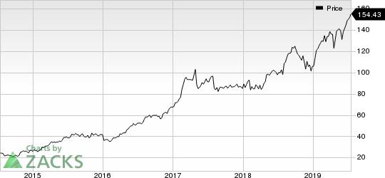 Masimo Corporation Price