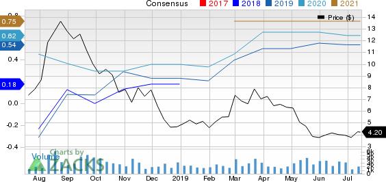 Vitamin Shoppe, Inc Price and Consensus