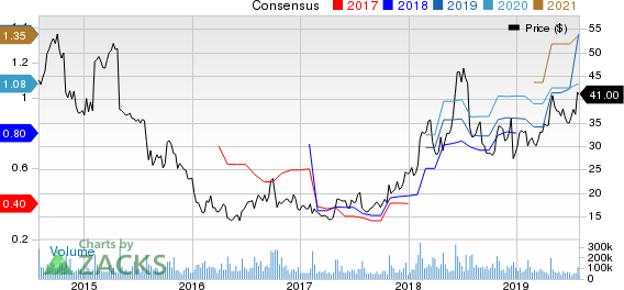 Twitter, Inc. Price and Consensus