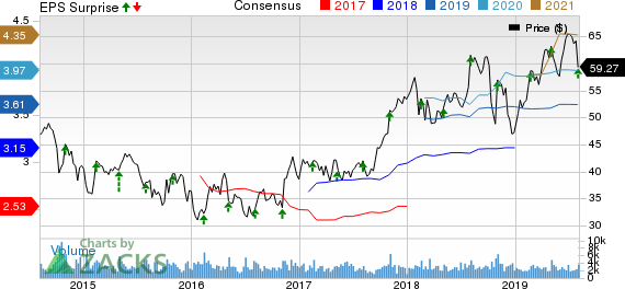 ITT Inc. Price, Consensus and EPS Surprise