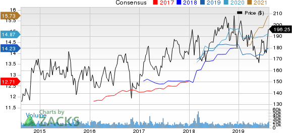 Amgen Inc. Price and Consensus