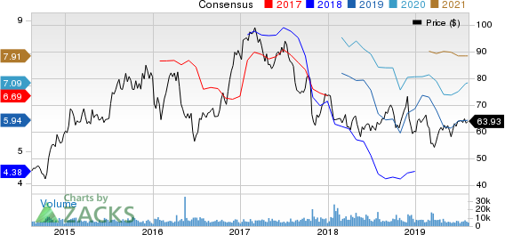Alaska Air Group, Inc. Price and Consensus