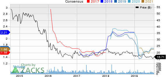Waddell & Reed Financial, Inc. Price and Consensus